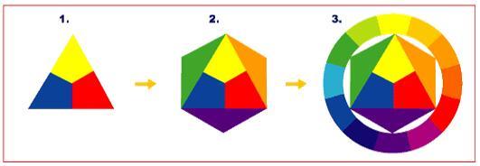 色彩基础知识